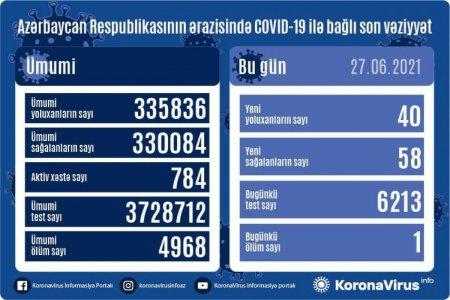 Azərbaycanda son sutkada COVID-19-a yoluxanların sayı açıqlandı